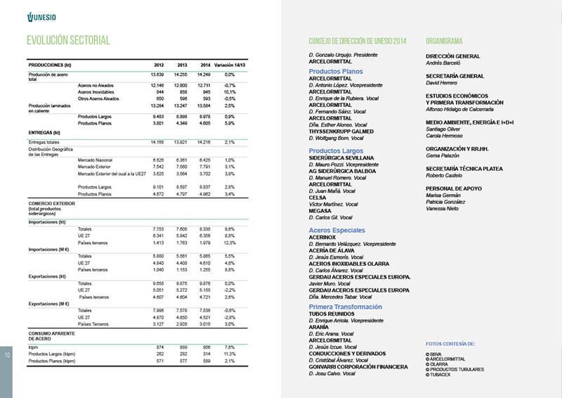 Diseño Maquetación emeye catálogo UNESID organigrama